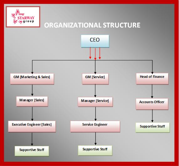 Organogram-General-Brand-Air-Conditioner-in-Bangladesh